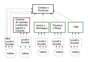 struttura 'ndrangheta