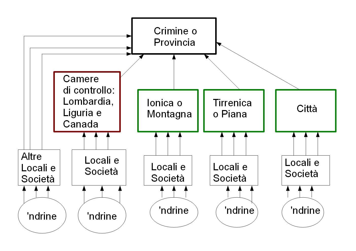 La parola alla ndrangheta stampo antimafioso for Cosa mettere sulla madia