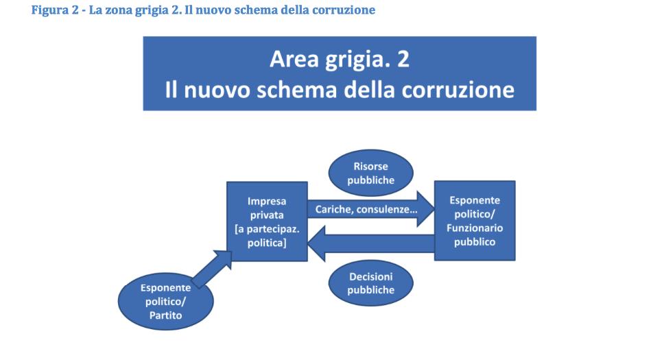 nuovo schema corruzione_IIrapp.CROSS