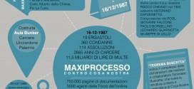 Il Maxiprocesso di Palermo contro Cosa nostra, trent'anni dopo