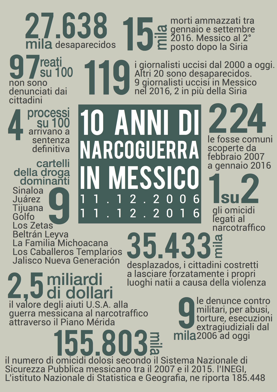 Messico, 10 anni di narcoguerra